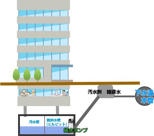 ビルピット雑排水槽