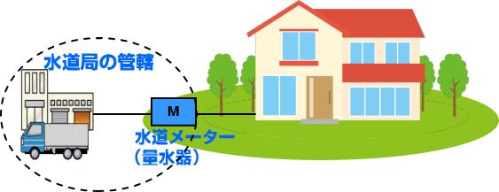 水道局の管轄範囲 量水器の位置