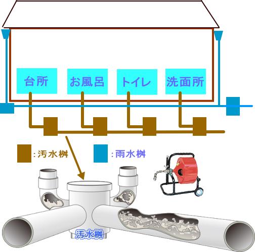 汚水桝 配管イメージ図