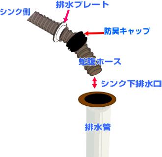 シンクした排水の仕組み