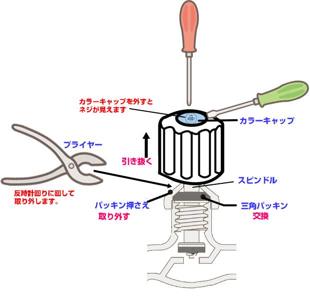 2ハンドル混合水栓修理手順